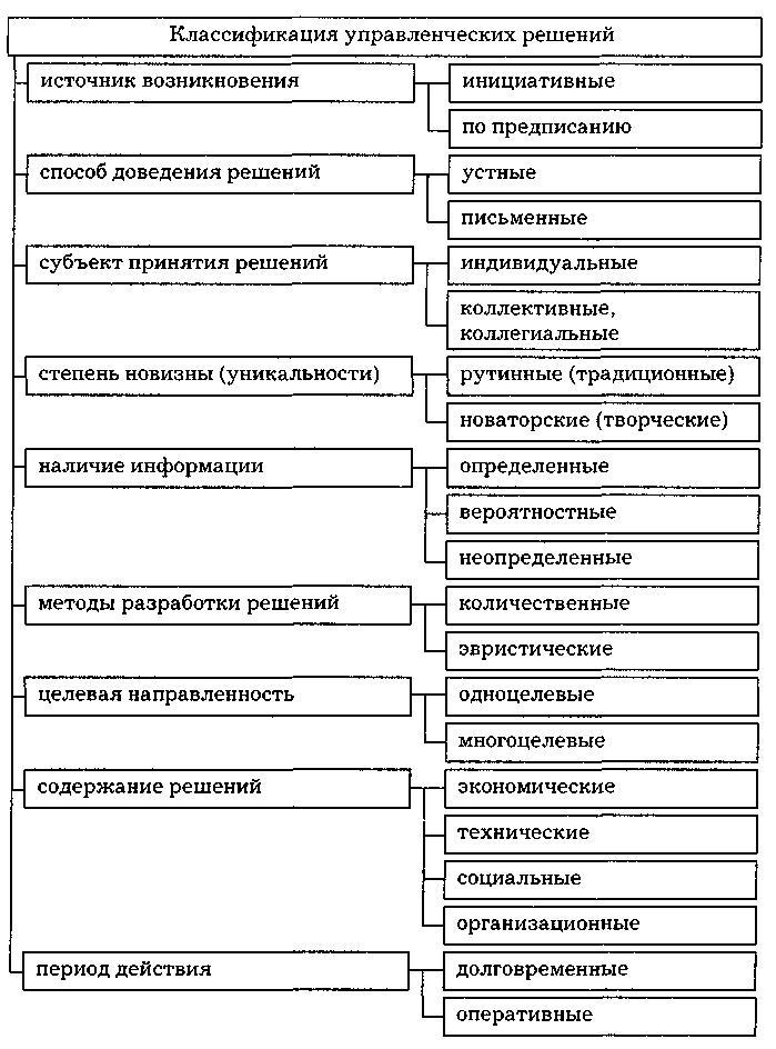 Управленческое решение — википедия. что такое управленческое решение