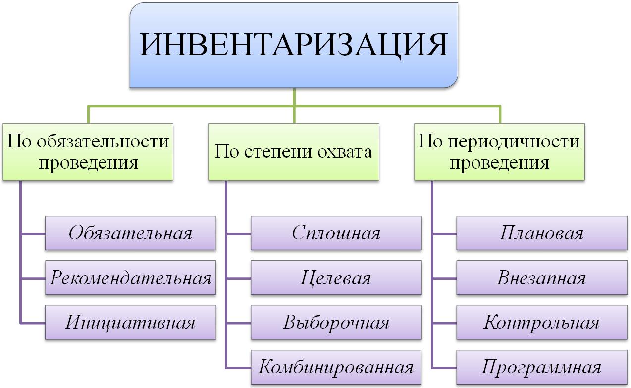 Инвентаризация — википедия. что такое инвентаризация