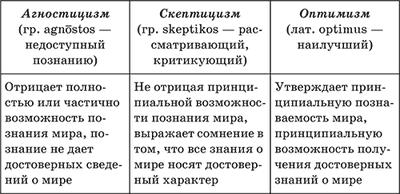 2.научное познание и его специфические признаки. введение в философию