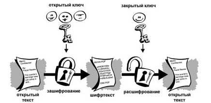 Что такое криптография? основные понятия