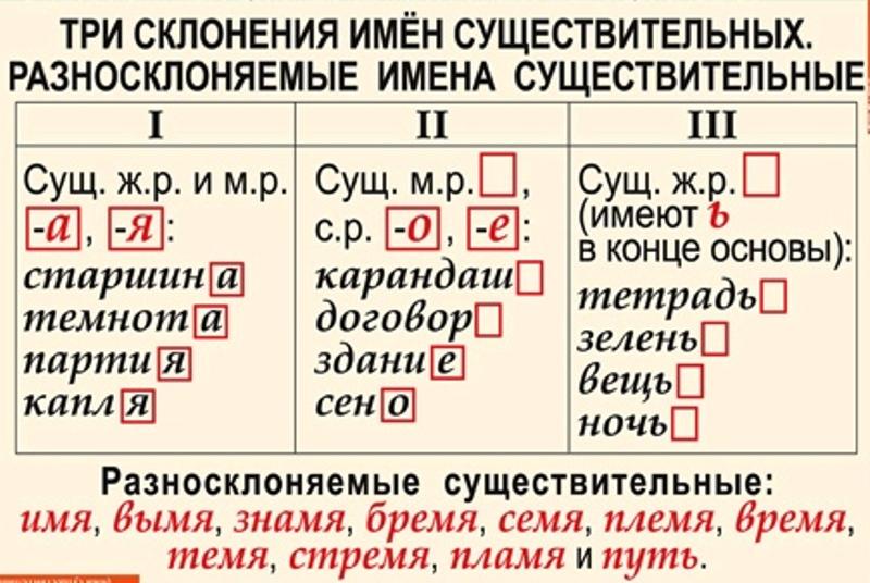Что такое склонение 1 2 и3. что называется склонением в русском языке? склонение существительных - лечим сердце