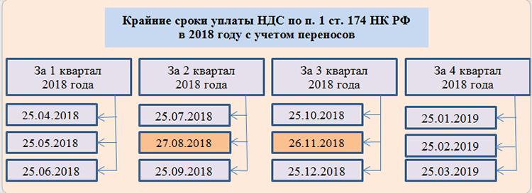 Ндс для ип и организаций на осно в 2020 году. налог на добавленную стоимость