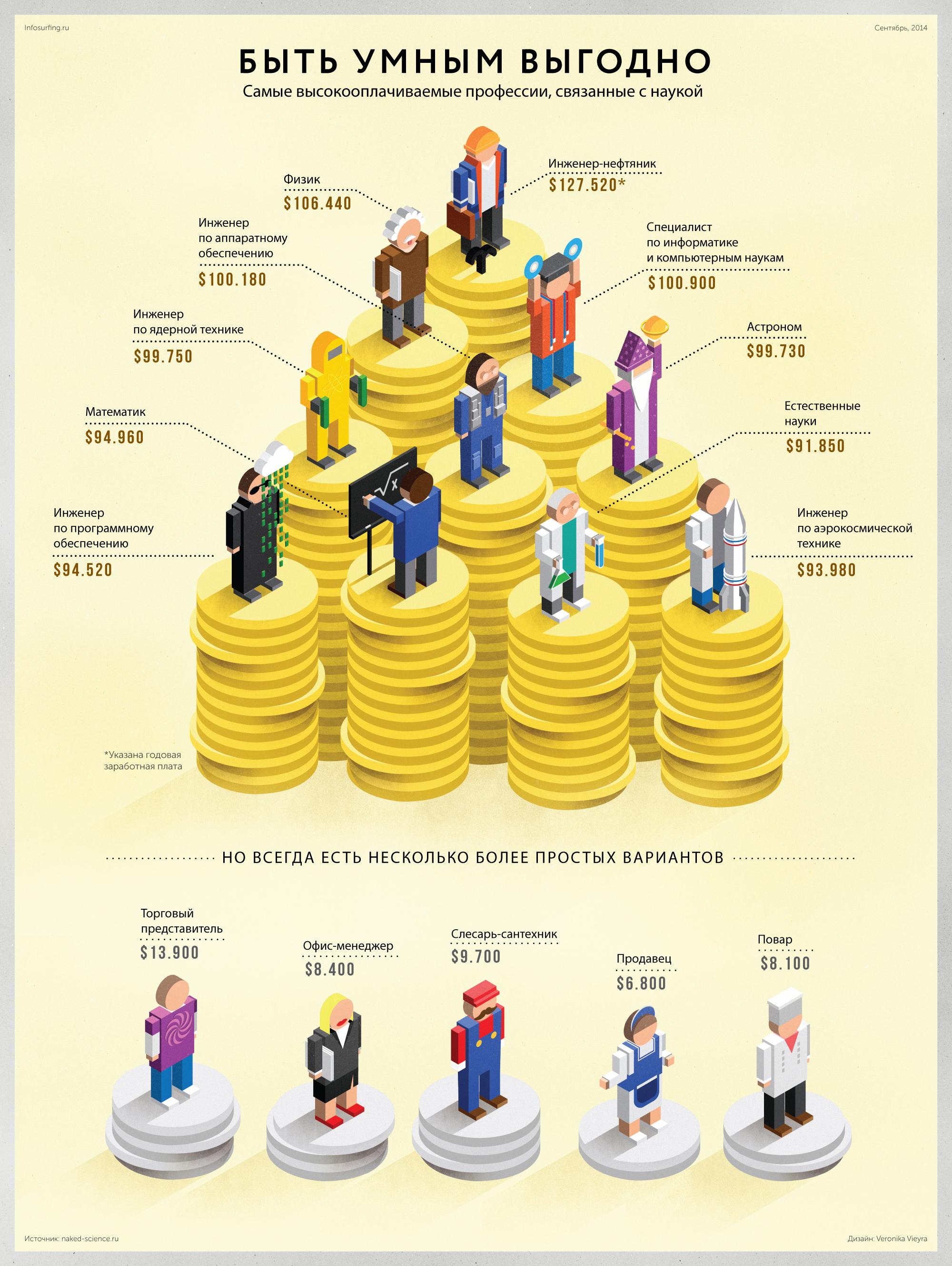 Творческие профессии: список самых высокооплачиваемых и востребованных направлений для выпускников 9 и 11 классов