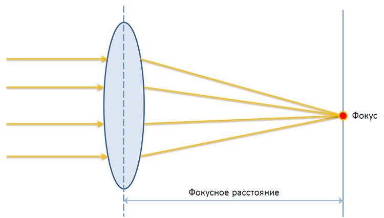 Фокусное расстояние — википедия с видео // wiki 2