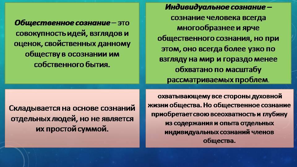 Урок 2: сознание человека - 100urokov.ru