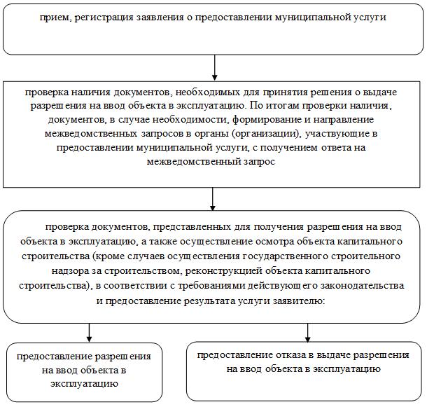 Что такое объект капитального строительства: определение и виды по градостроительному кодексу