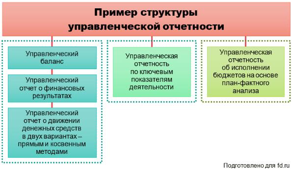 Управленческий учет в 1с - как разработать и внедрить