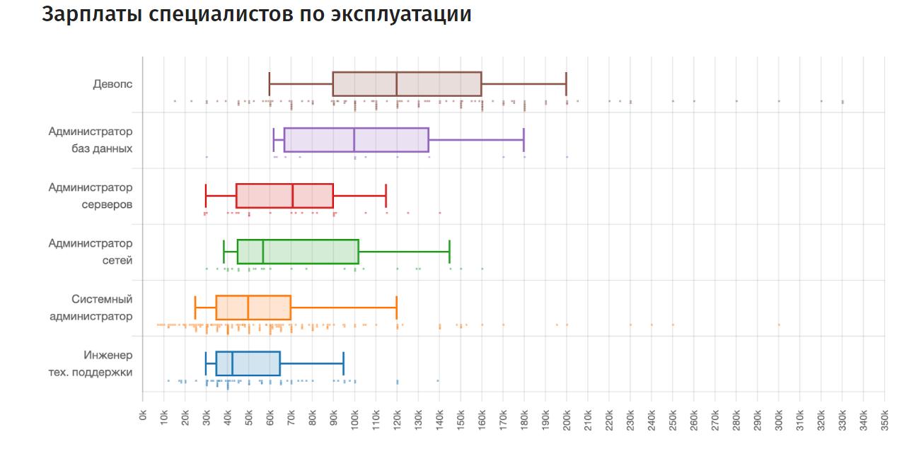 Результаты поиска по запросу «devops» / хабр