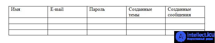 Первичный ключ и внешний ключ таблиц реляционных баз данных