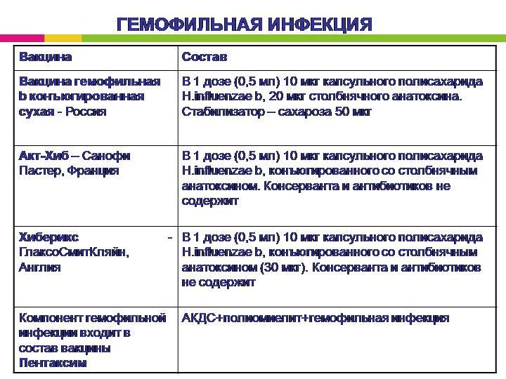 Гемофильная инфекция: что это такое, симптомы, вакцинация и побочные действия прививки
