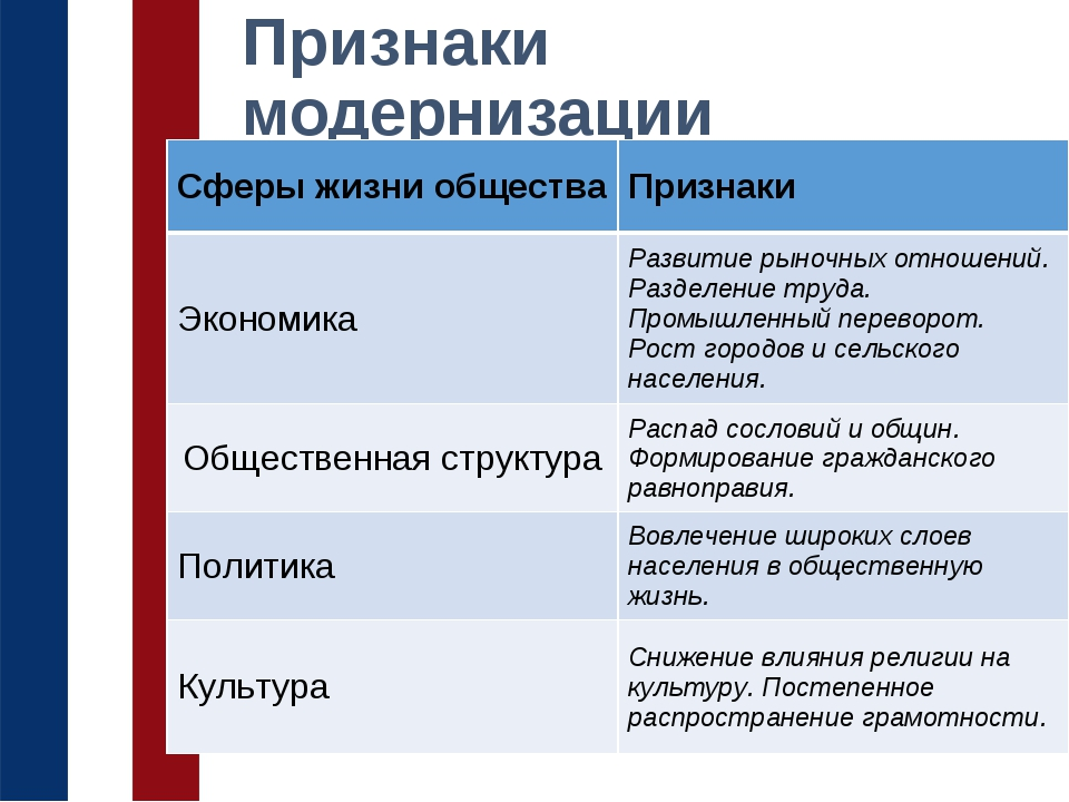 Модернизация — википедия. что такое модернизация