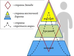 Что такое социальная стратификация - узнай что такое