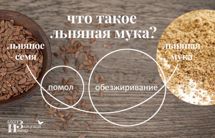 Рецепты со спельтой