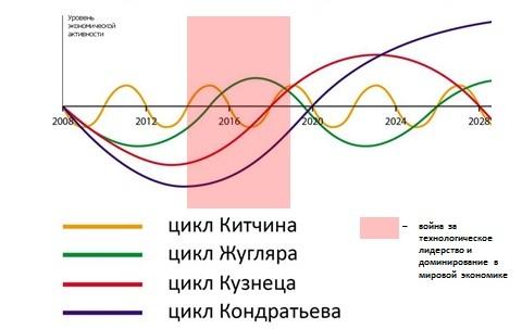 Экономические циклы — википедия