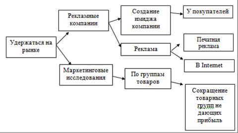 Коммерческая деятельность:  понятие коммерческой деятельности