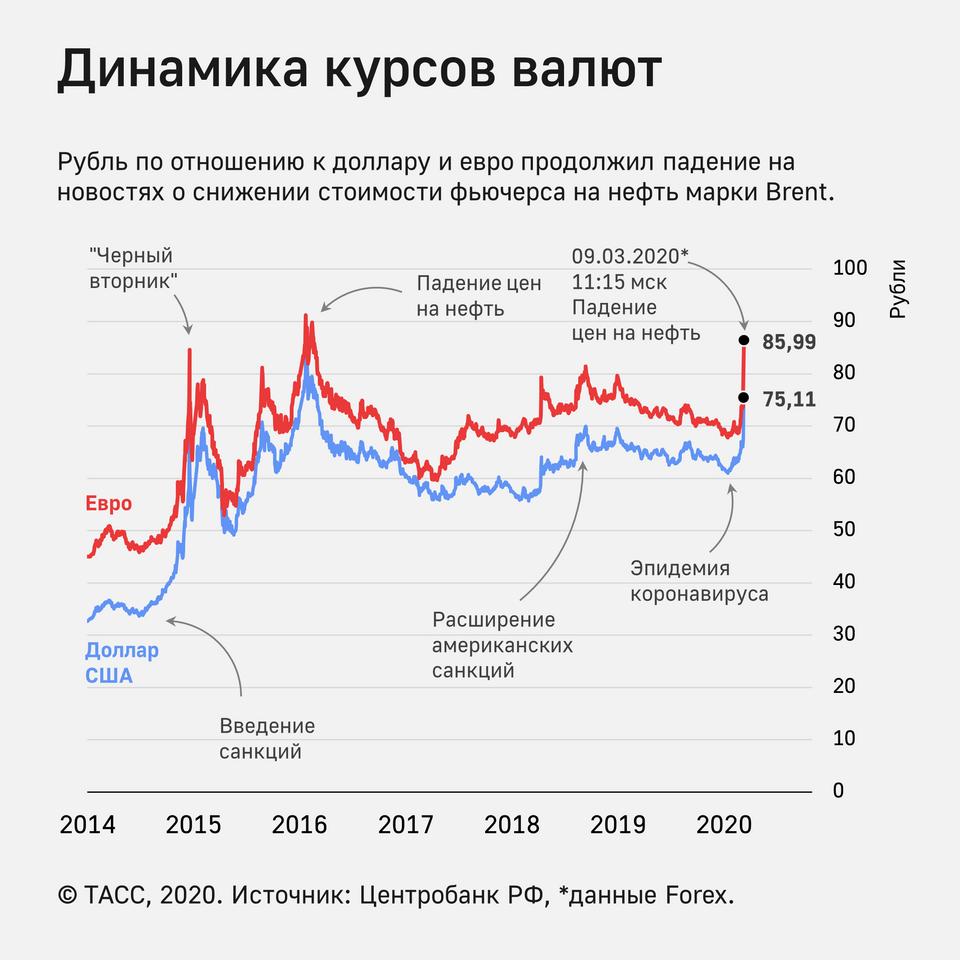 Что такое девальвация? причины и примеры девальвации национальной валюты