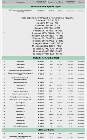 Са-125: норма до 35 ед/мл