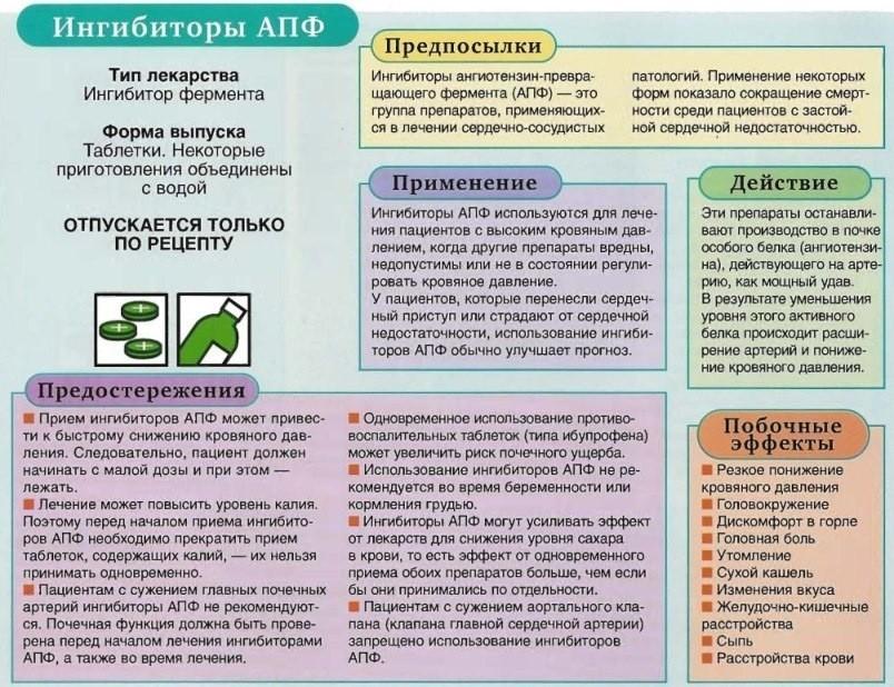 Ингибиторы апф препараты