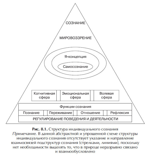 Сознание человека: что это такое? типы и структура сознания