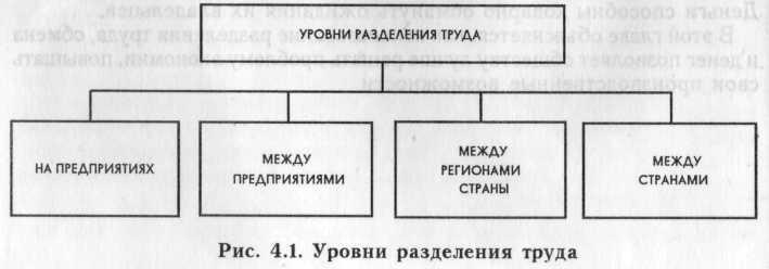 Разделение труда - это...   ktonanovenkogo.ru