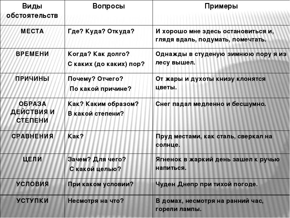 Побудительные предложения в русском языке. примеры