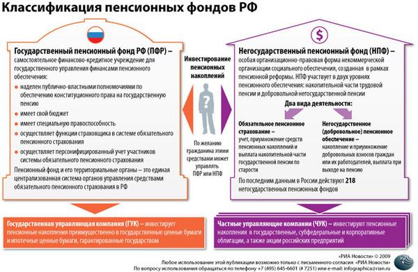 Рейтинг нпф россии 2019 по надежности и доходности: статистика