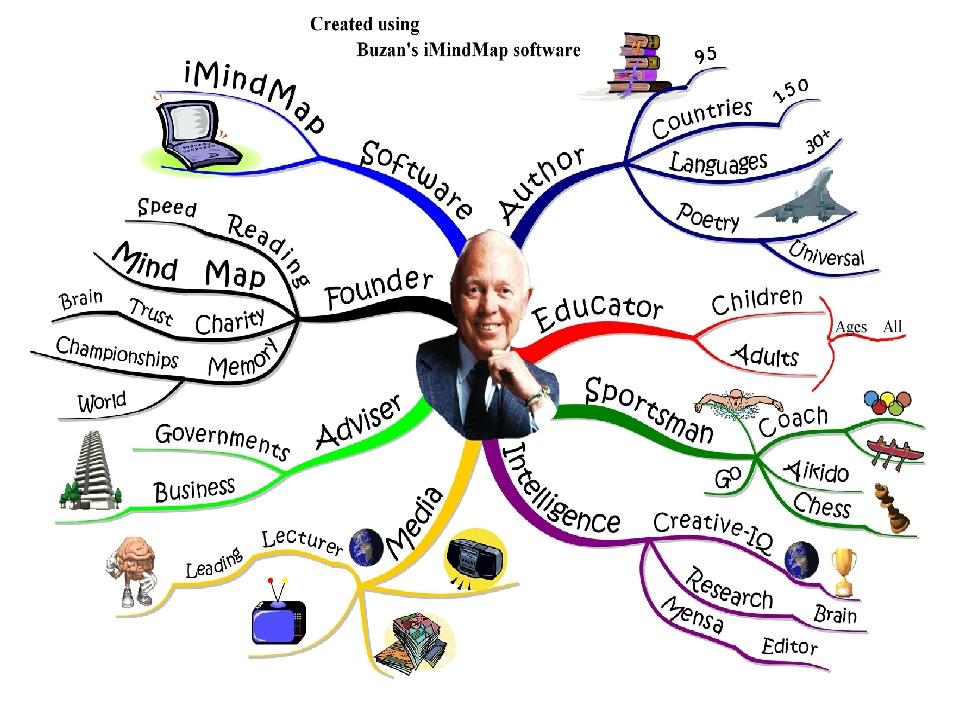 Интеллект-карта — что это такое (+18 программ и сервисов для составления mind map)