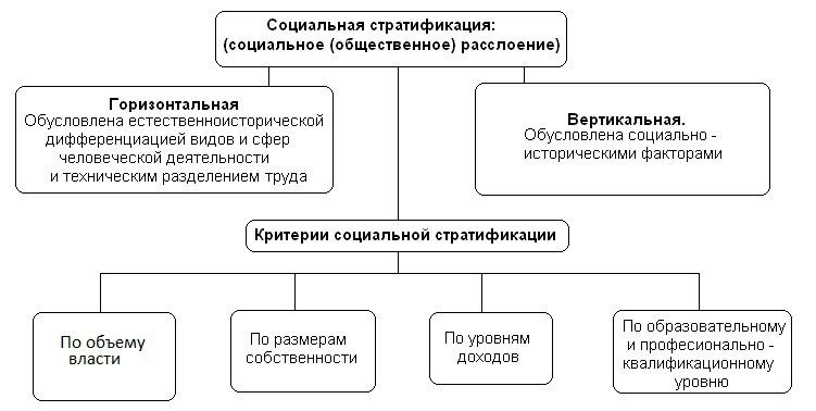 5.социальная стратификация. социальная философия