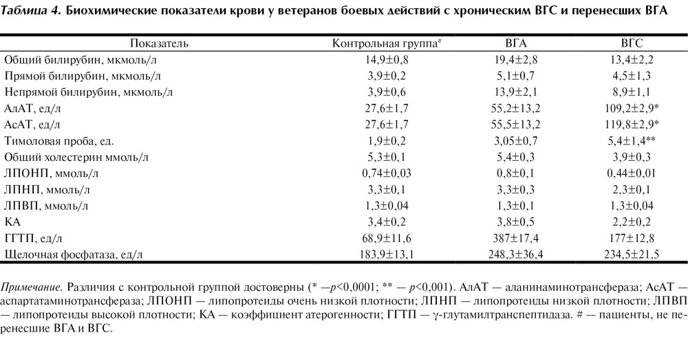 Анализ на с-реактивный белок: показания, расшифровка результата