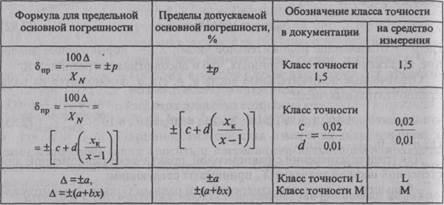 Гост 11472-69. допуски и посадки. классы точности 02-09 (с изменением n 1)