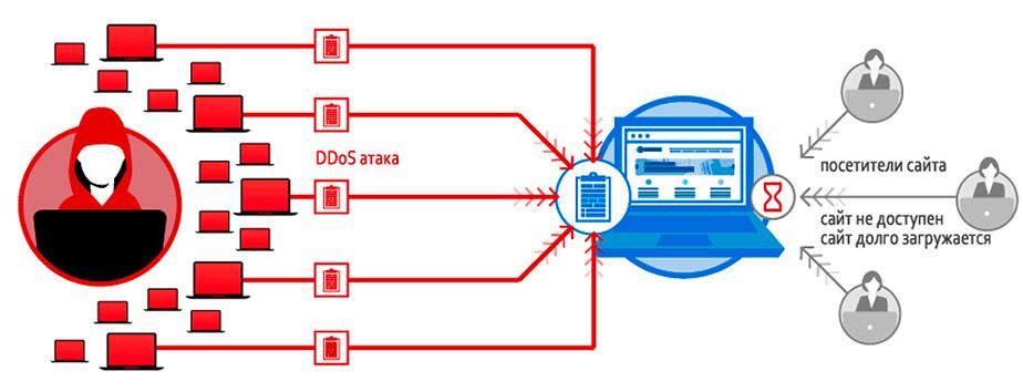 Что такое ddos-атака, методы защиты от ддос атак - блог cloud4box