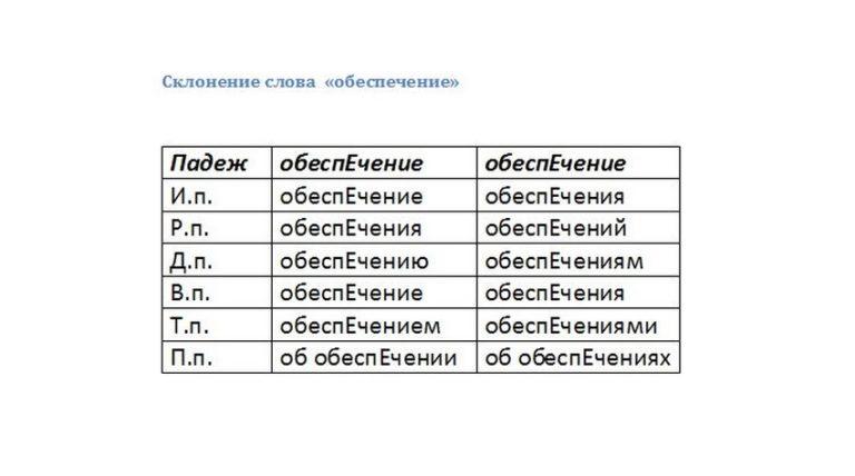 Что это — счет-фактура: определение понятия простыми словами и особенности использования документа