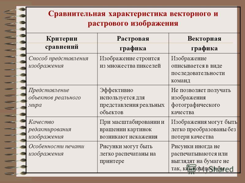 Векторные форматы: основные виды файлов