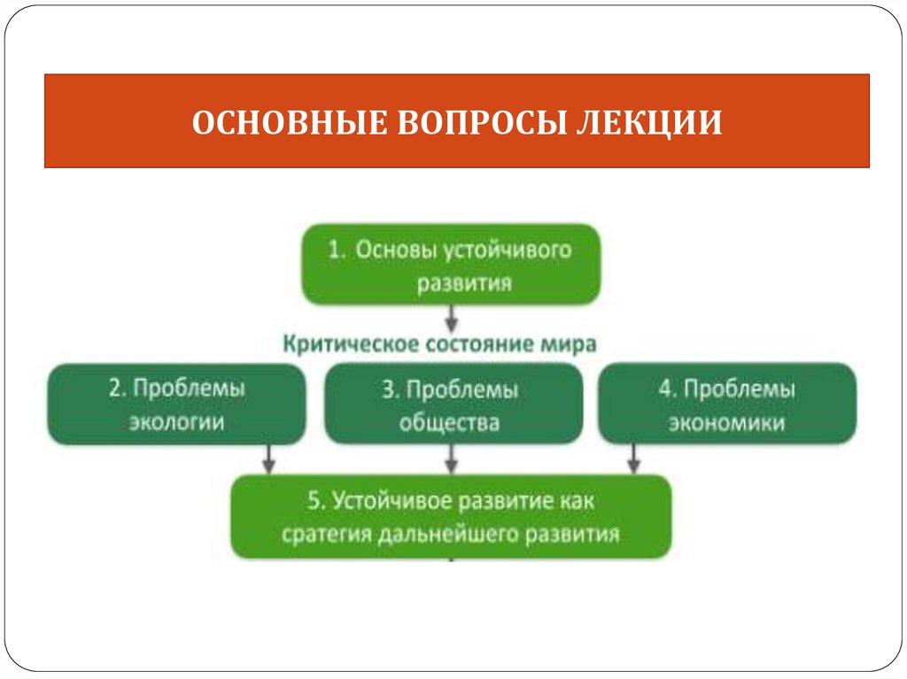 Устойчивое развитие: определение, концепция и факторы в контексте моногородов | статья в сборнике международной научной конференции