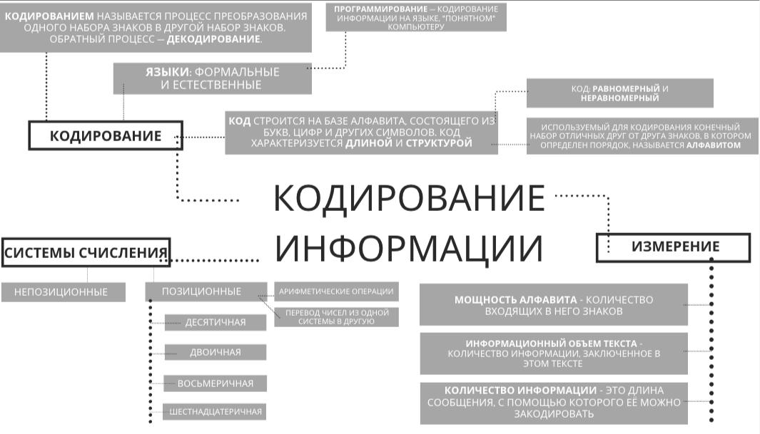 Что такое кодирование информации и ее обработка?