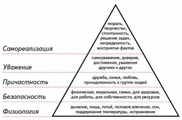 Социальные потребности человека: что это такое, виды, что к ним относится, примеры