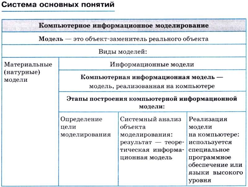 Что такое модель в информатике? виды, примеры :: syl.ru