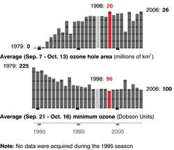 Озоновый слой — википедия
