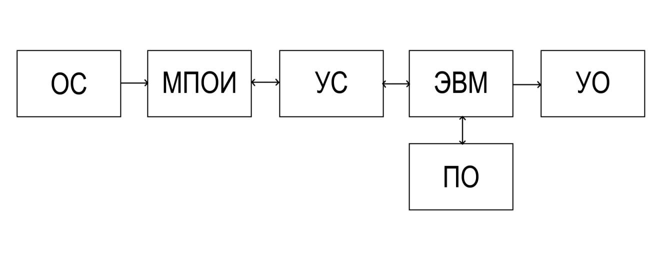 Что это - структурные схемы. виды структурных схем. структурные электрические схемы