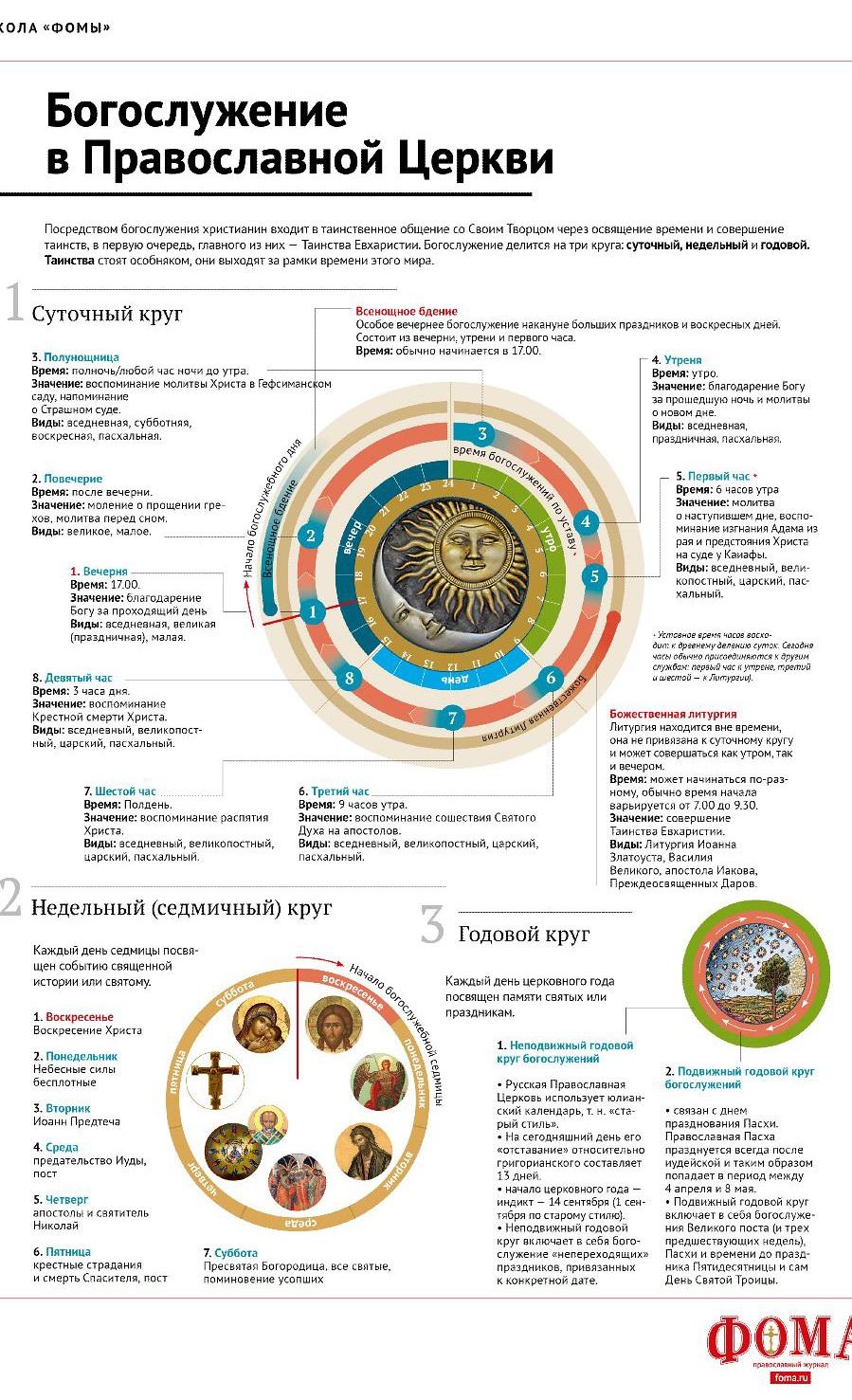 Как проходит литургия (теория)
