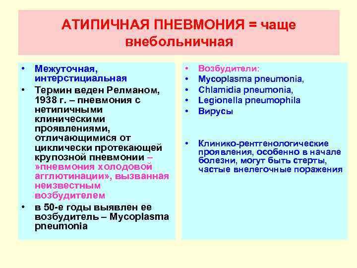 Атипичная пневмония: симптомы
