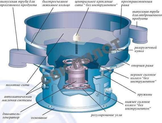 Вибрационное сито — википедия. что такое вибрационное сито