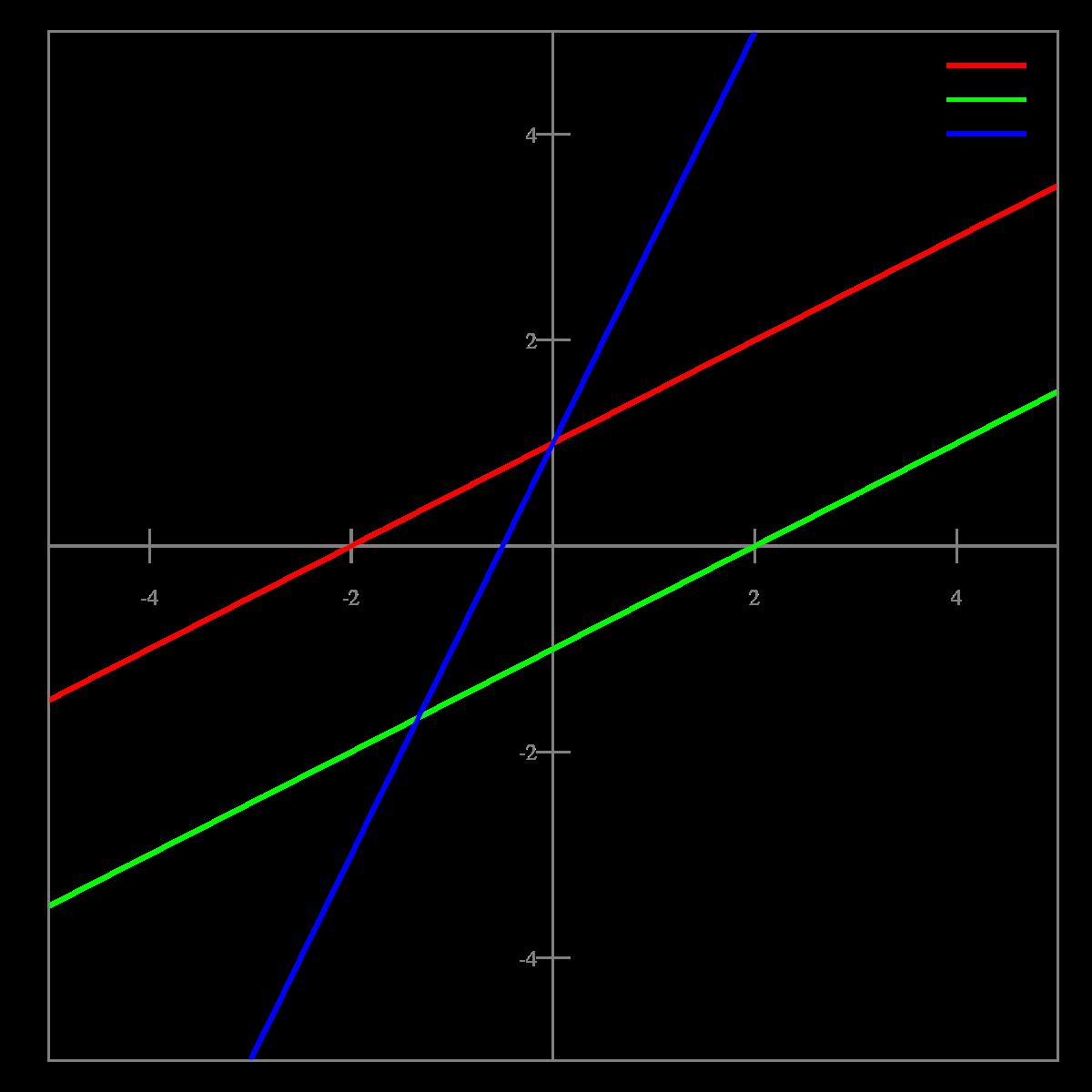 Рассчитайте g по угловому коэффициенту полученной прямой. угловой коэффициент прямой (и не только) - медицина