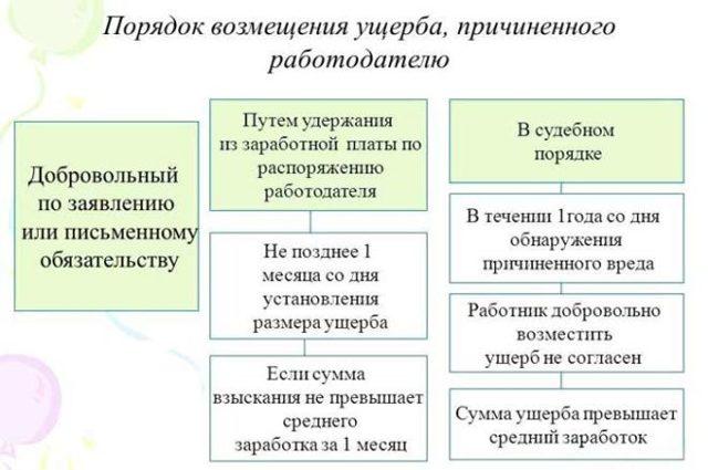 Материальная ответственность: понятие, виды и примеры