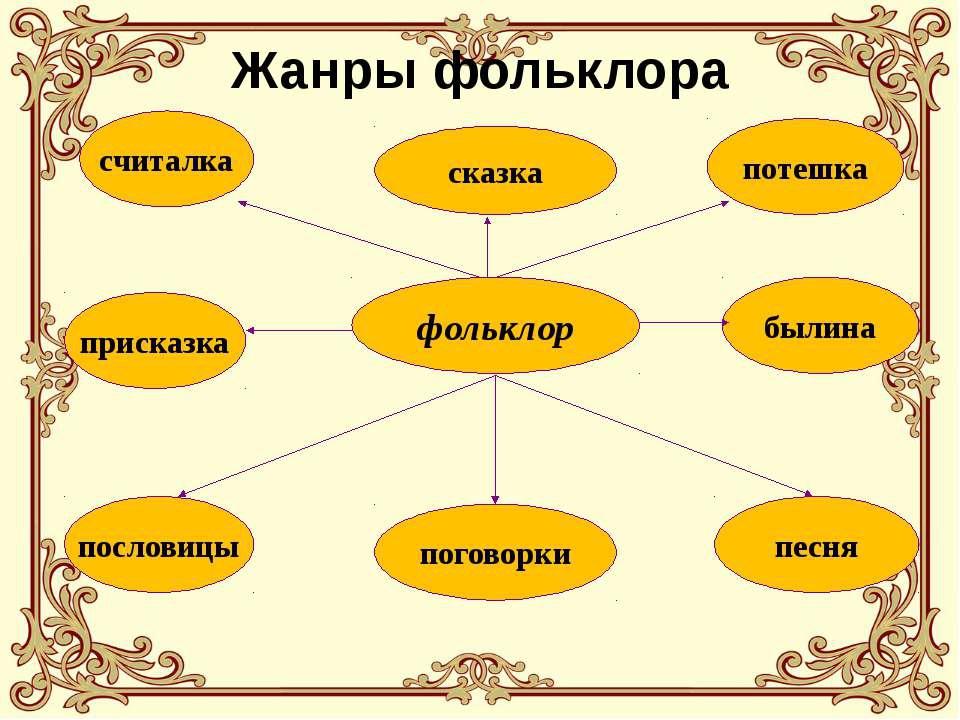 Фольклор — википедия с видео // wiki 2