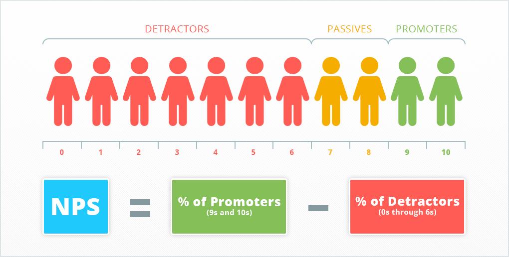 Customer retention: как оценить эффективность стратегии удержания клиентов и исправить ошибки