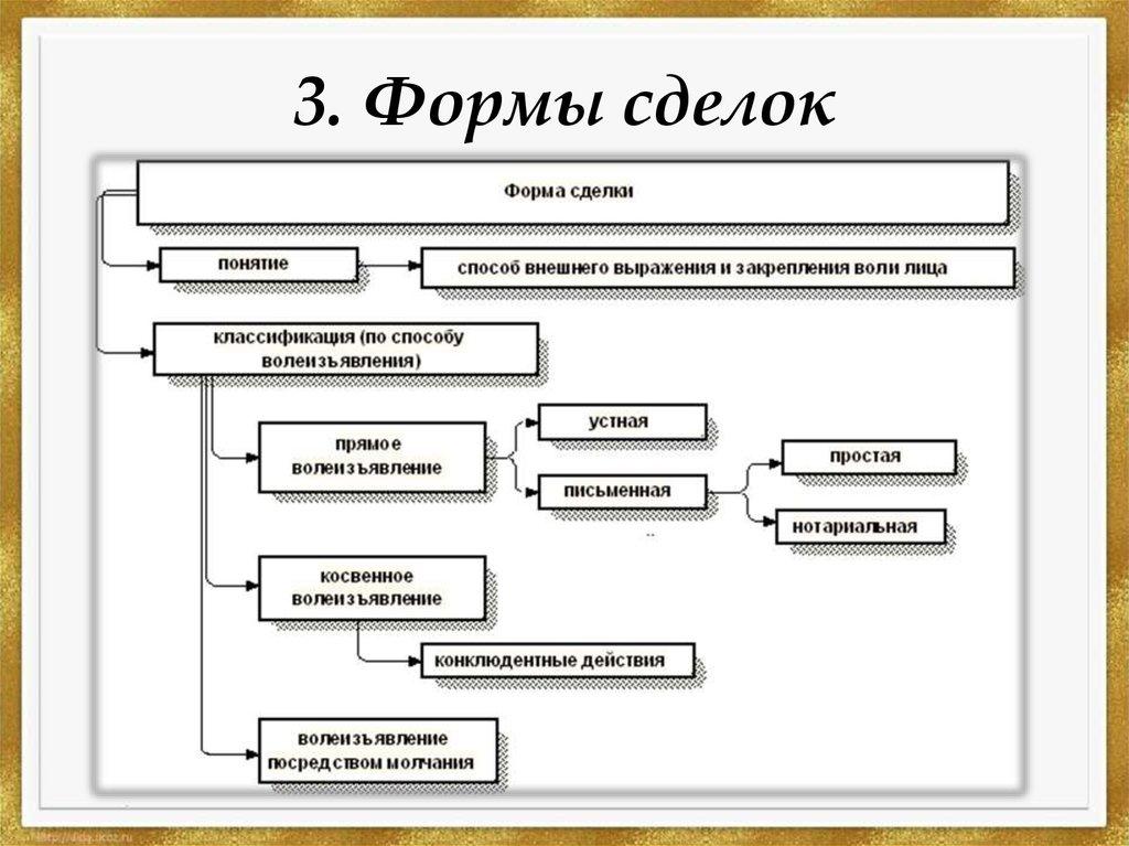 Виды сделок в гражданском праве: таблица, понятие, описание
