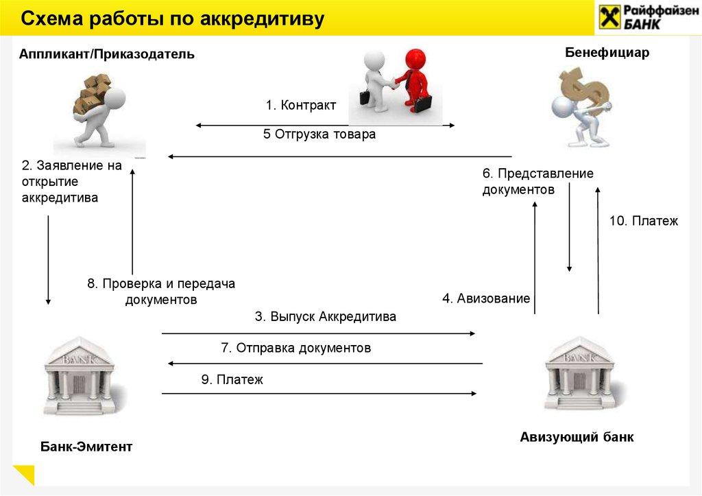 Расчеты при покупке недвижимости с использованием аккредитива для частных клиентов банка мфк