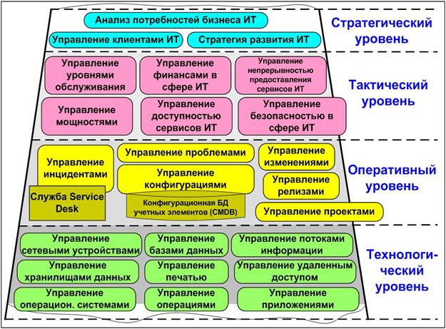 Itsm и itil. что это? как их использовать в работе? выбор itsm системы