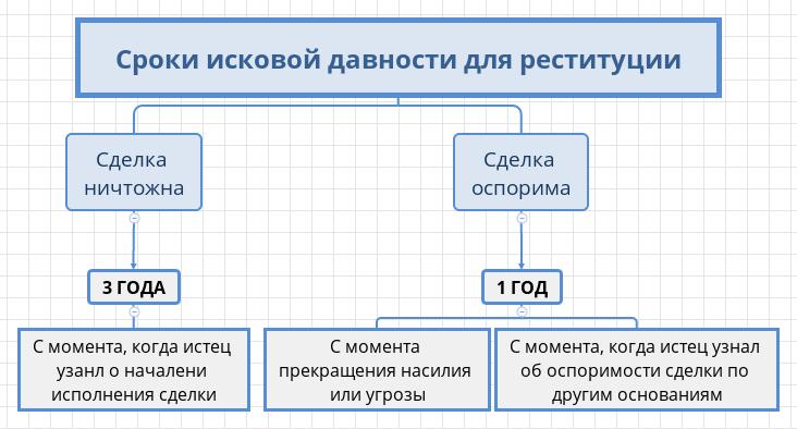Реституция — что это | ktonanovenkogo.ru
